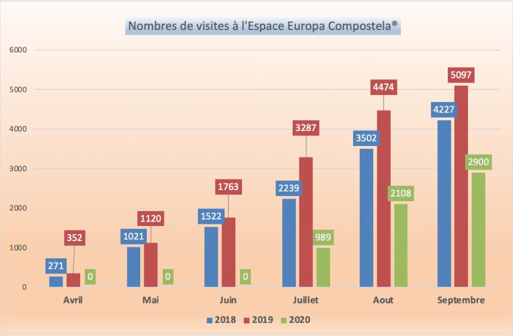 Statistiques fréquentation Espace Europa Compostela®